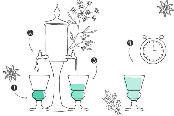Les quatre étapes de la dilution d'une absinthe